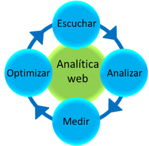 Analitica Web en Alicante